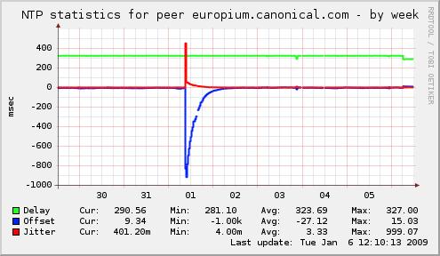 localhostlocaldomain-ntp_europium_canonical_com-week.png
